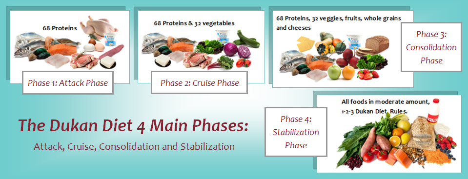 Dukan Diet Foods Phase